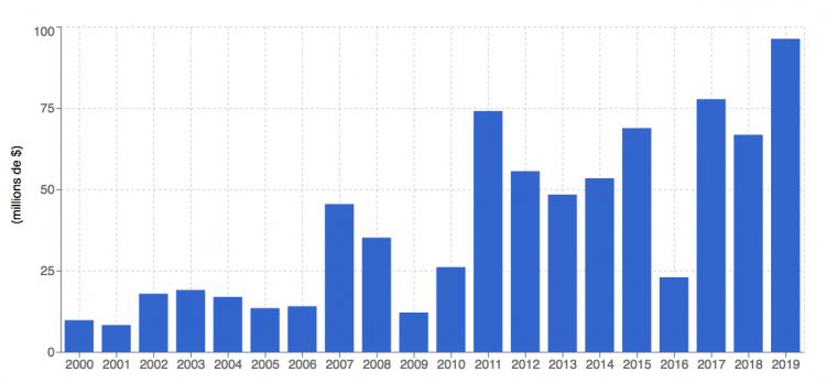 Magritte - un chiffre d'affaires record en 2019