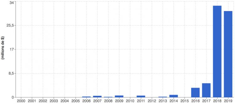Marshall progression chonologique du CA_Turnover Chronological progression