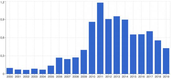 Daqian progression chrono Nombre de lots vendus