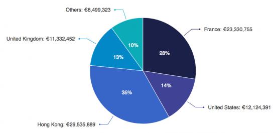 Kazuo SHIRAGA distribution géographque CA 2015-2019