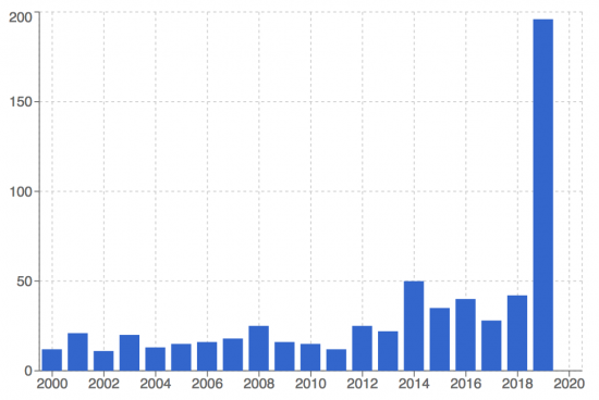 Dora Maar - nombre de lot vendu. le pic coincide avec l'exposition au Centre POmpidou