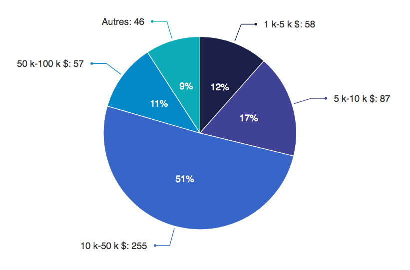 Répartition par segment de prix _nombre de lots vendus entre 2010 et 2020