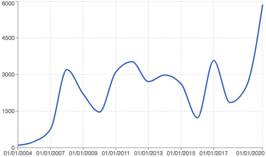 Liu Ye_Price index