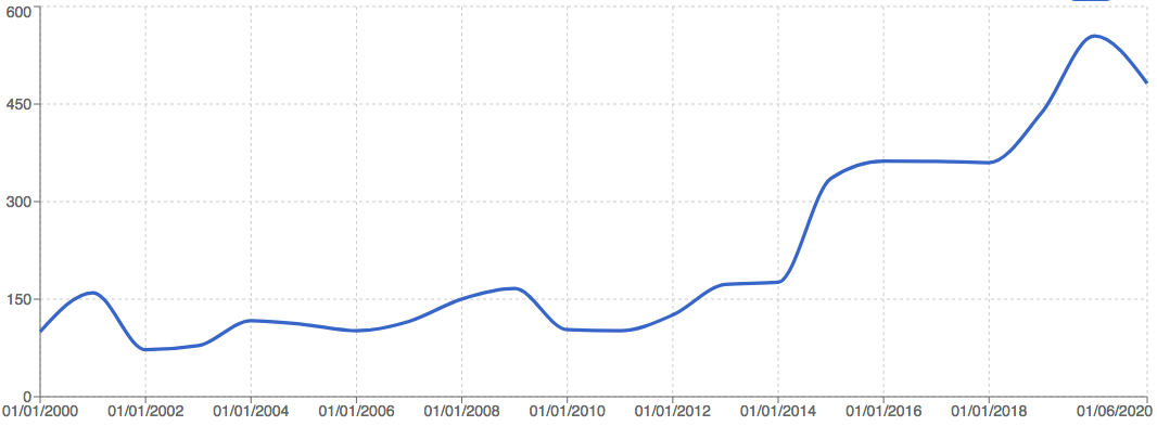 gunther forg - indice des prix