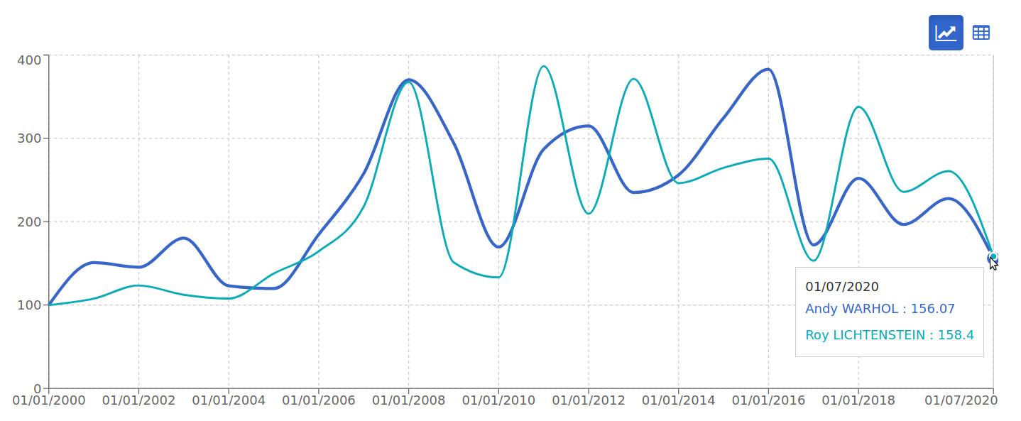 indice warhol roy