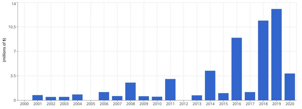 Evolution du produit de ventes depuis 2000