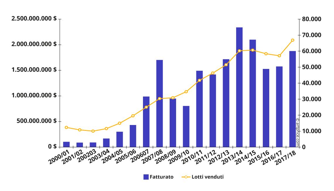 Evoluzione delle vendite all'asta di Arte Contemporanea