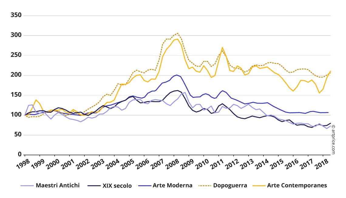 Indice Artprice dei prezzi per periodo di creazione