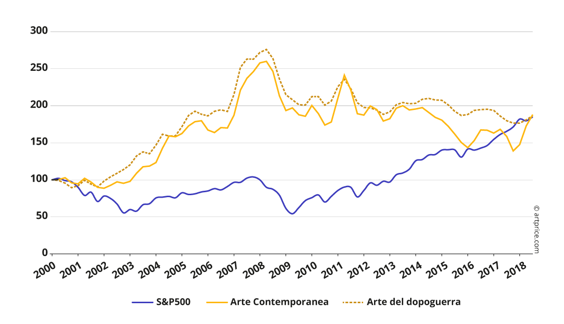 Indice Artprice dell'Arte Contemporanea Vs. S&P 500