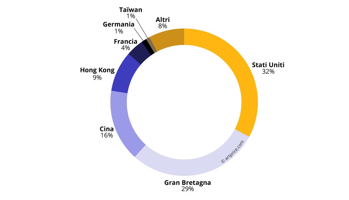 Ripartizione geografica del fatturato delle vendite all'asta (2017/18)