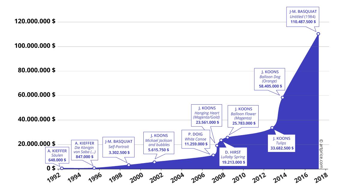 Cronologia del prezzo record per un'opera d'arte contemporanea