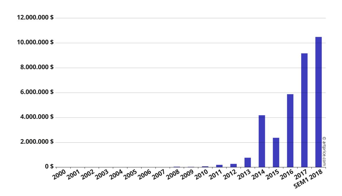 Evoluzione del fatturato delle vendite all'asta di Kaws