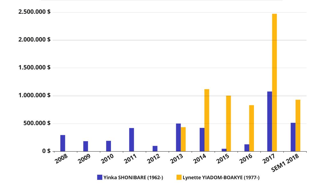 Evoluzione del fatturato delle aste di Yinka Shonibare e Lynette Yiadom Boakye