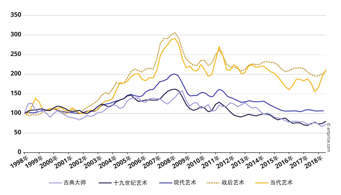 各艺术创作时期之Artprice价格指数