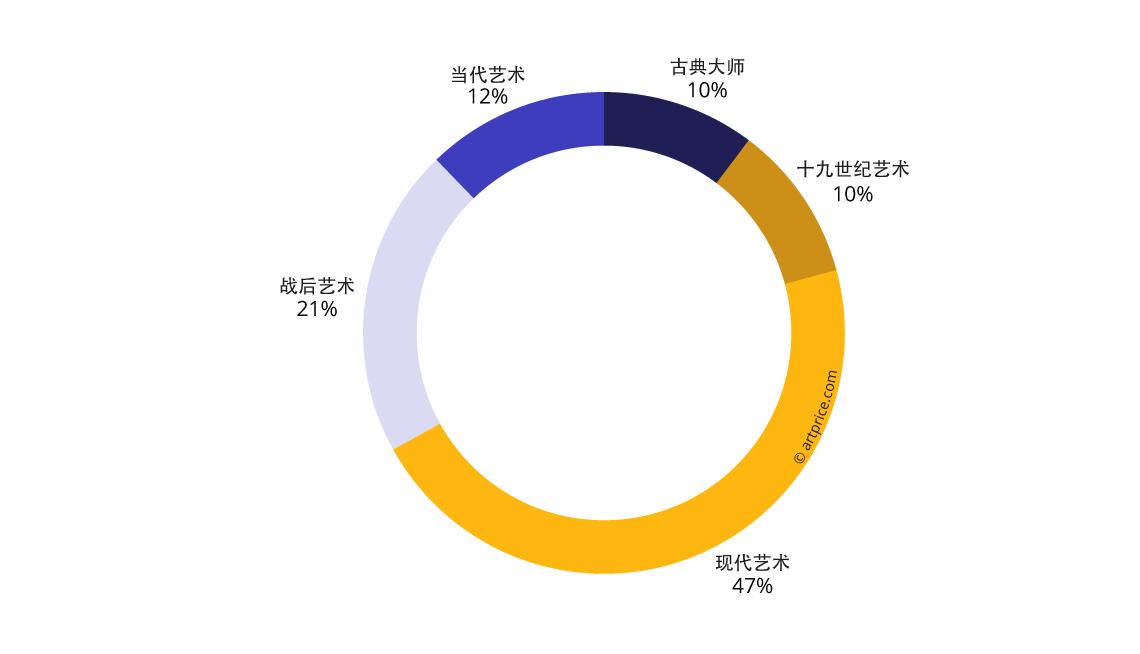 各创作时期总成交额之市场占比 (2017/18年)