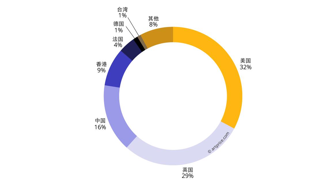 拍卖市场总成交额之地理分布 (2017/18年)