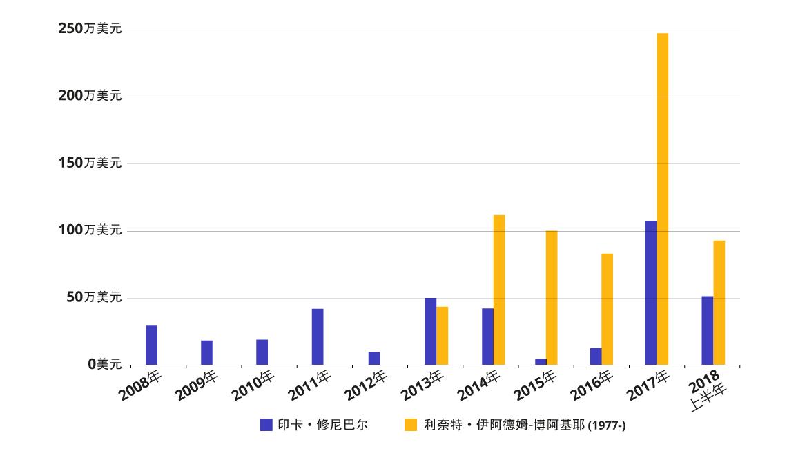 修尼巴尔与伊阿德姆-博阿基耶拍卖总成交额演进 (2008年/2018上半年)
