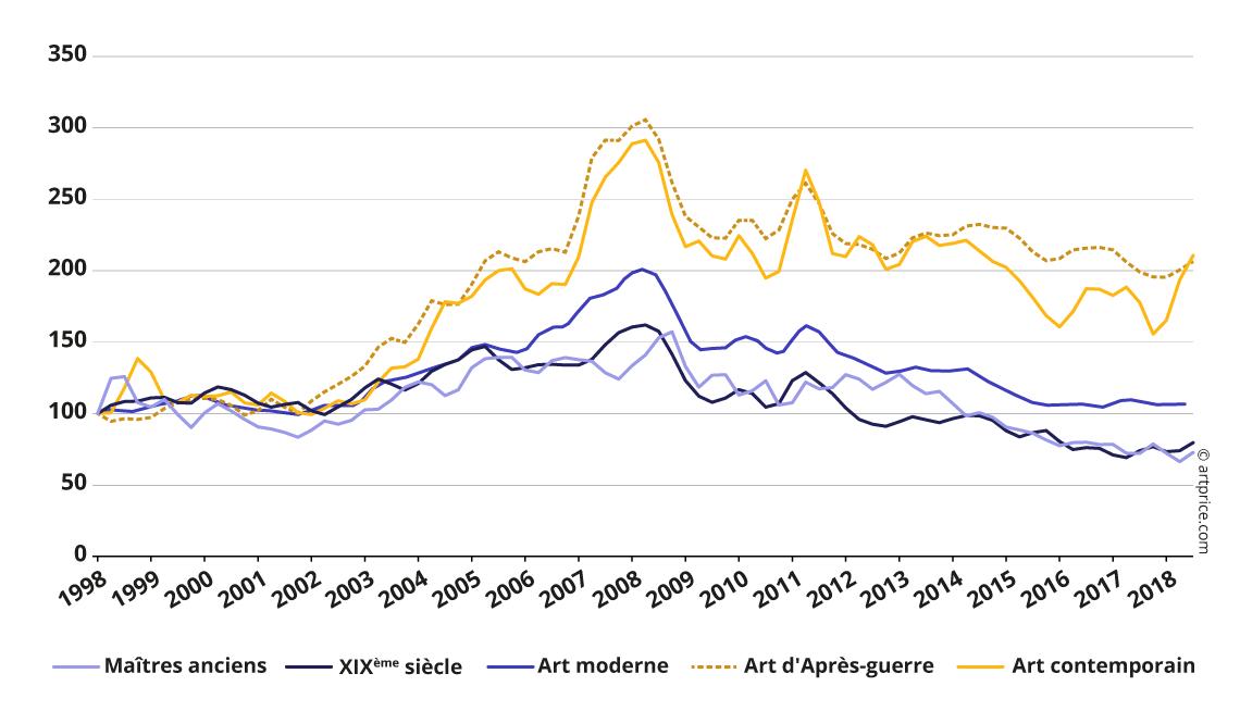 Indice Artprice des prix par période de création