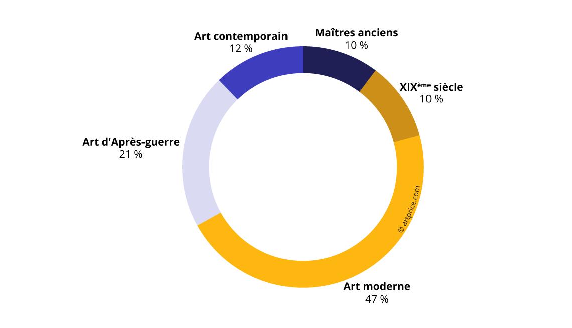 Répartition du produit des ventes par période de création (2017/18)