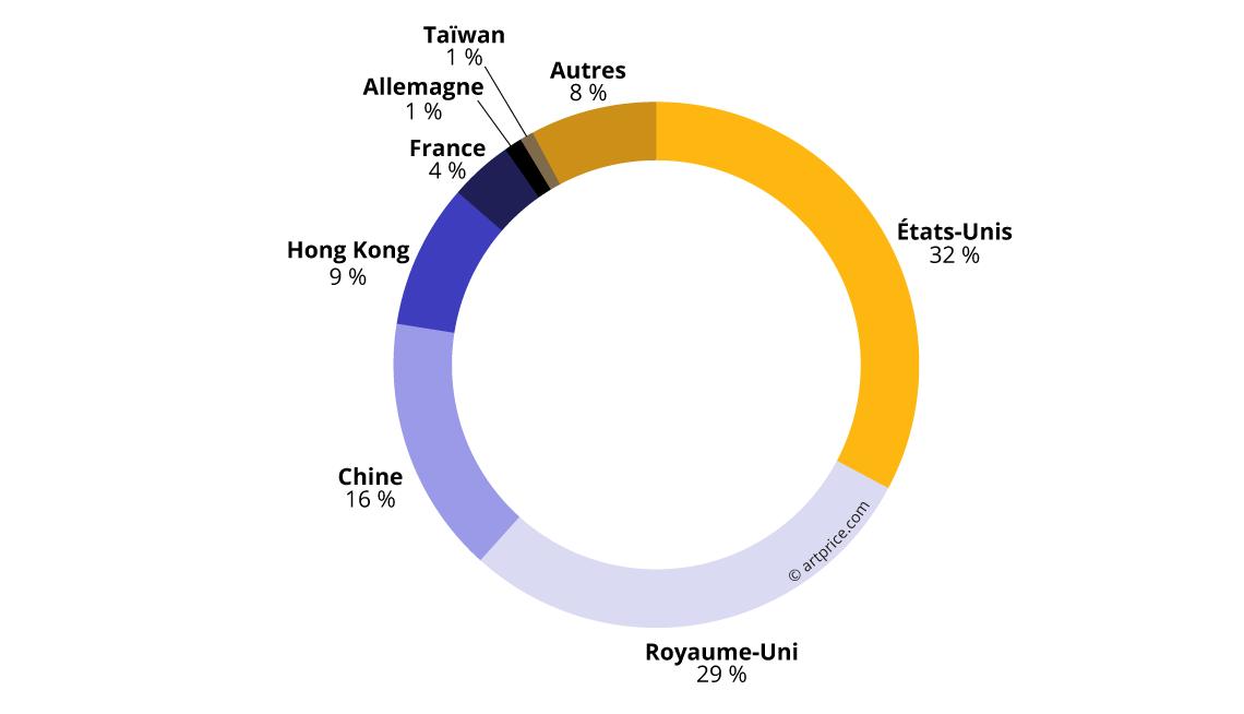 Concentration géographique du produit des ventes aux enchères (2017/18)