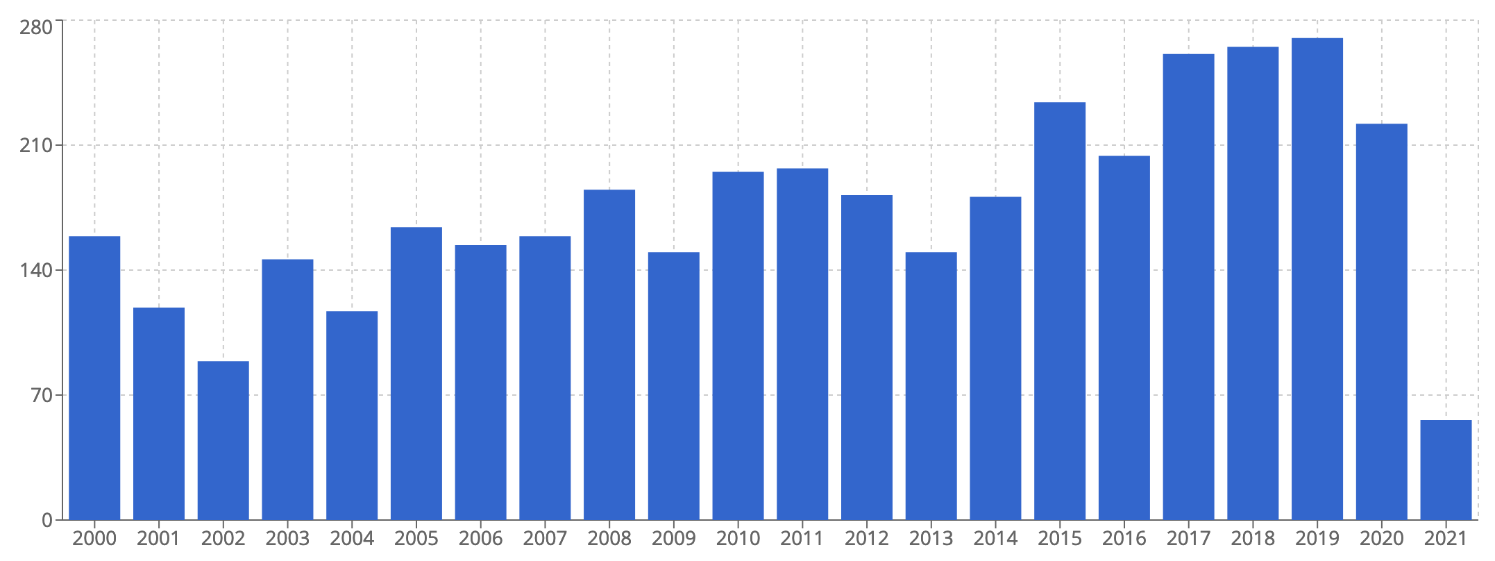 César: number of lots sold at auction since 2000. Copyright Artprice.com