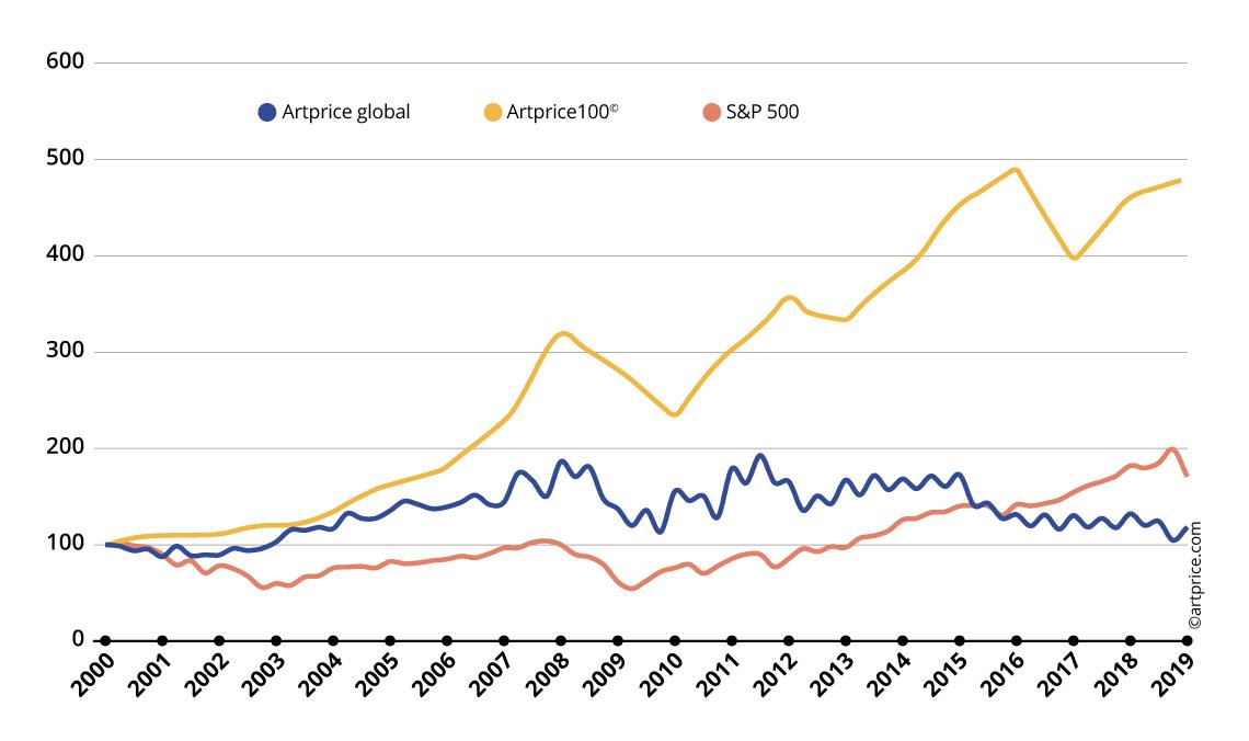 Indices des prix Artprice du Marché de l'Art vs. S&P 500