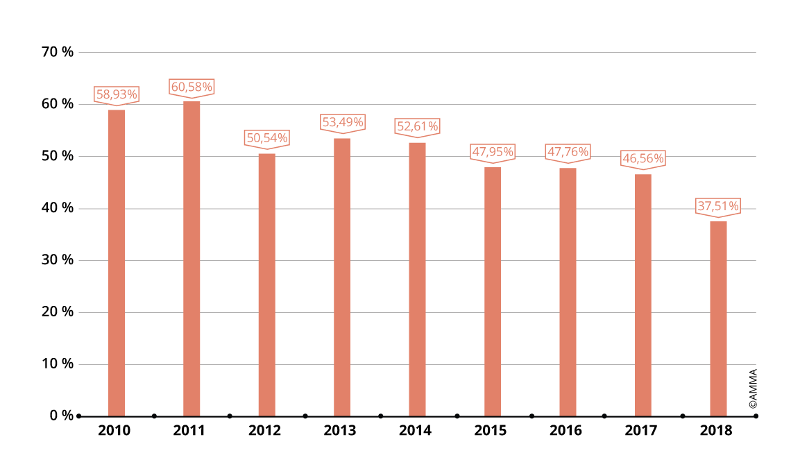 Part de marché de la calligraphie et de la peinture chinoises de 2010 à 2018