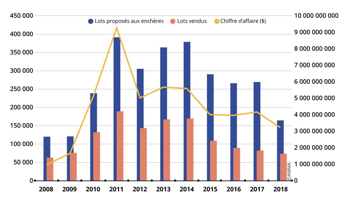 Tendances des ventes aux enchères chinoises de calligraphie et de peinture chinoises de 2008 à 2018