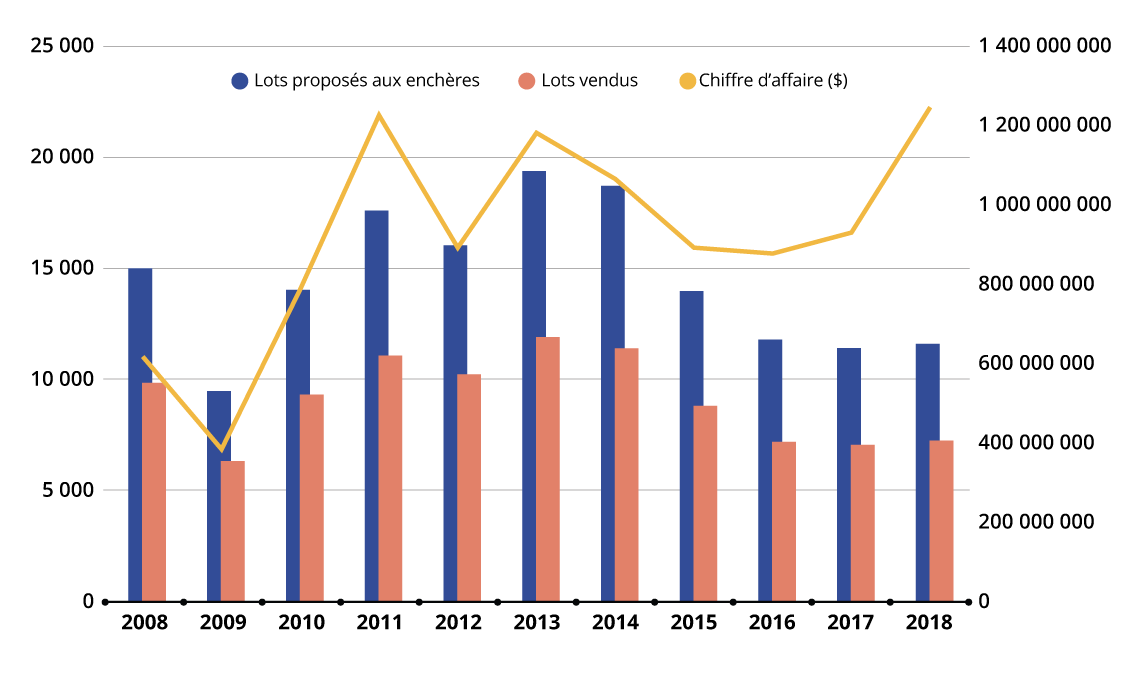 Tendances du marché des enchères de peinture à l'huile et d'art contemporain entre 2008 et 2018