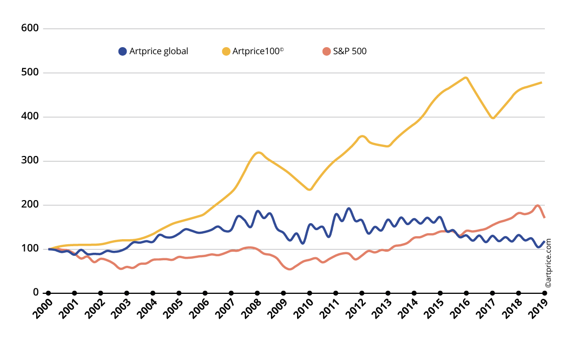 Artprice's Art Market Price Index vs. S&P 500