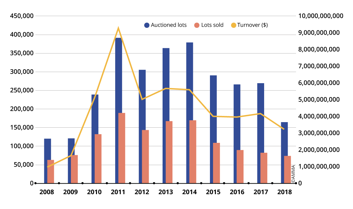 Trends in Chinese calligraphy and painting auction sales from 2008 to 2018