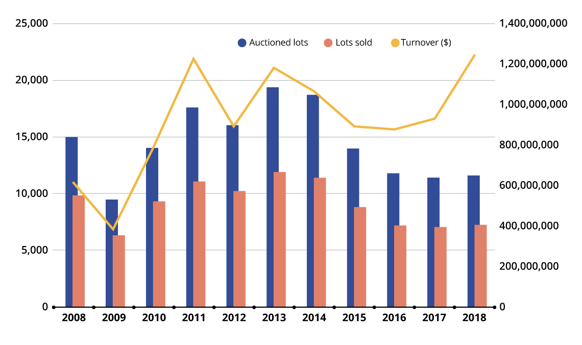 Auction market trends in oil paintings and contemporary art between 2008 and 2018