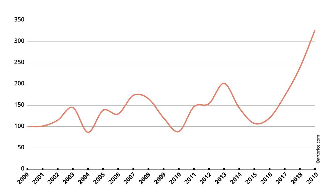 David Hockney's Price Index