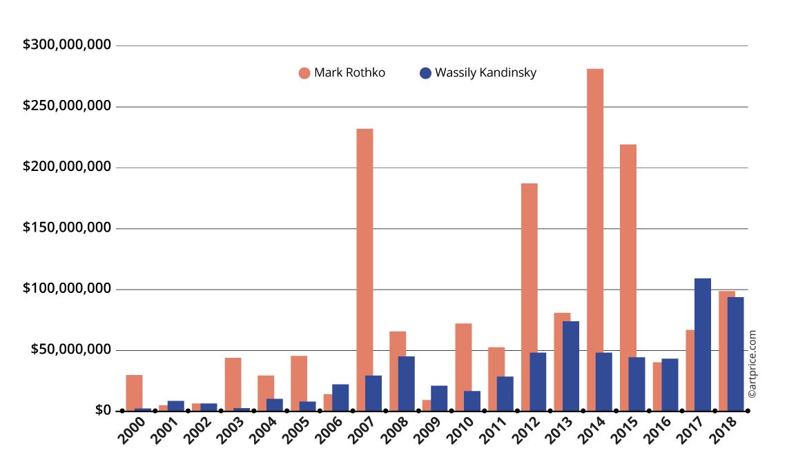 Evolution of Rothko's and Kandinsky's auction turnover
