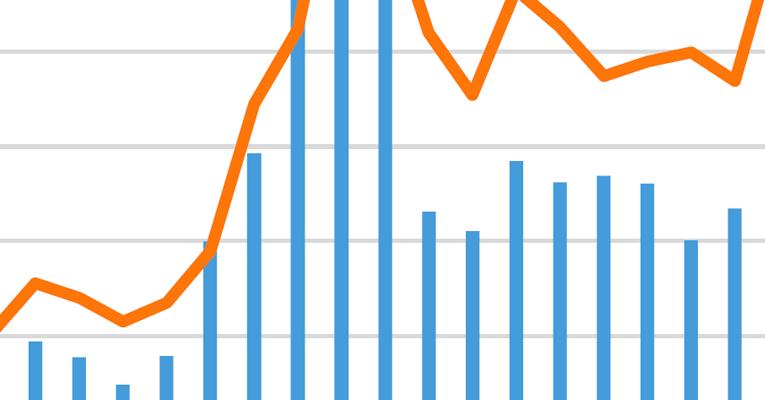 Artron's market trend analysis