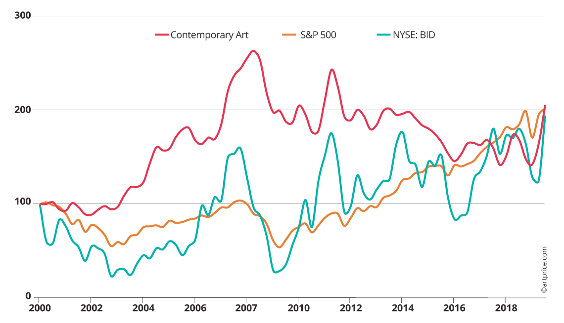 Artprice's Contemporary Art Price Index vs. financial markets