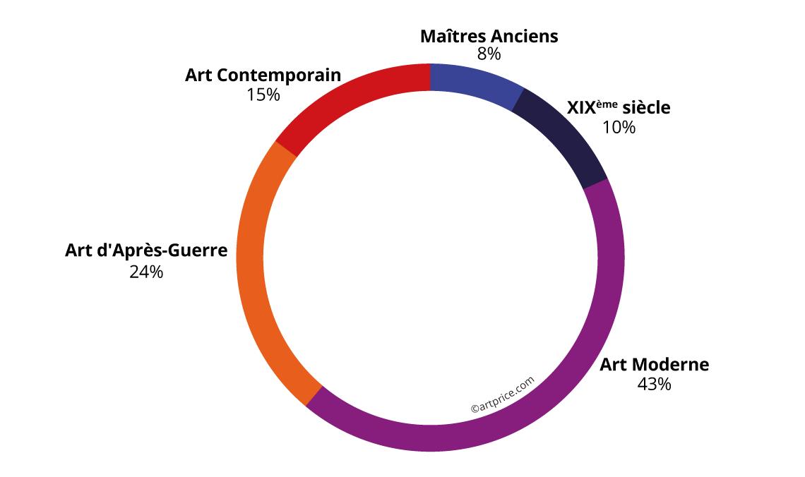 Chiffre d'affaires de l'Art Contemporain vs autres périodes de création
