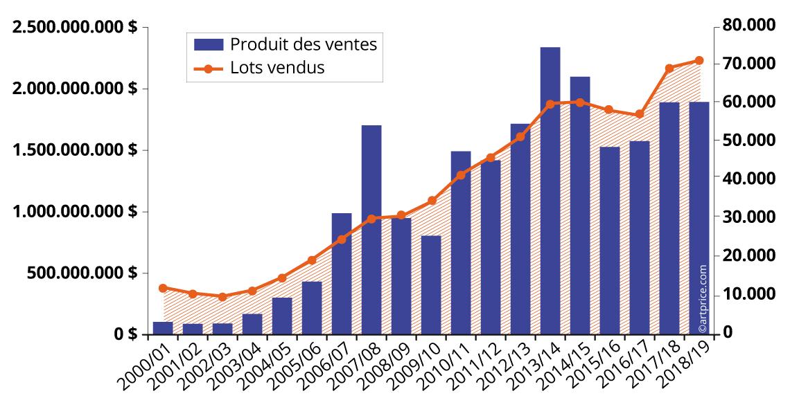 Une année record pour les lots vendus