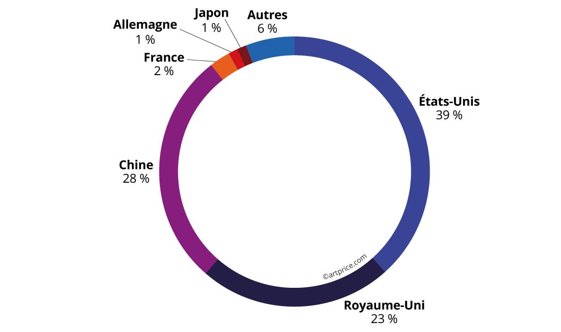 Répartition géographique des ventes d'Art Contemporain