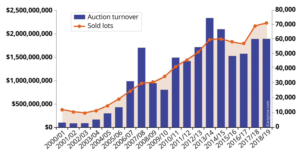 A record year in terms of lots sold