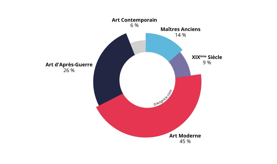 Part des Maîtres anciens dans le produit de ventes français en 2019