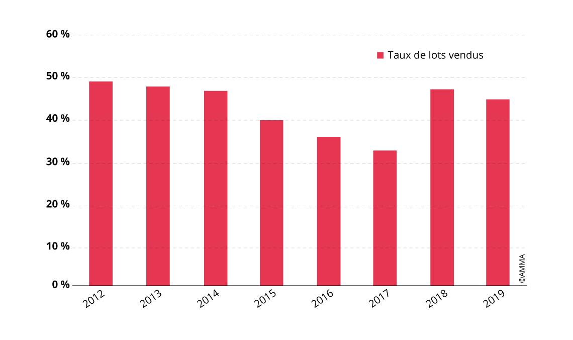 Évolution du taux de lots Fine Art vendus aux enchères en Chine (2012 - 2019)