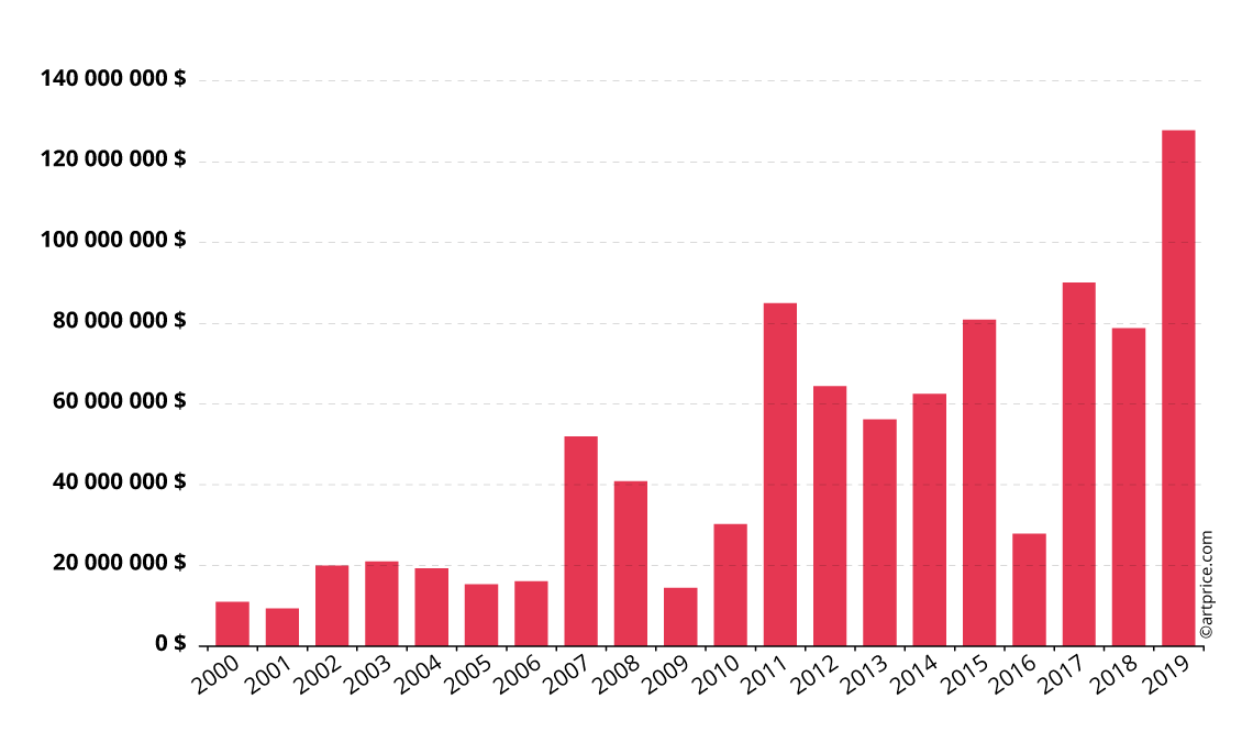 Evolution annuelle du produit de ventes de René Magritte
