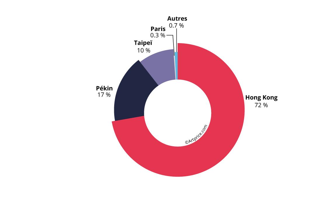 Répartition géographique du produit de ventes de San Yu en 2019