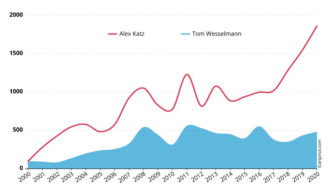 Indice des prix d'Alex Katz et Tom Wesselmann - Base 100 en janvier 2000