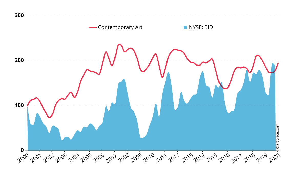 Artprice's Contemporary Art Price Index vs. Sotheby's share price