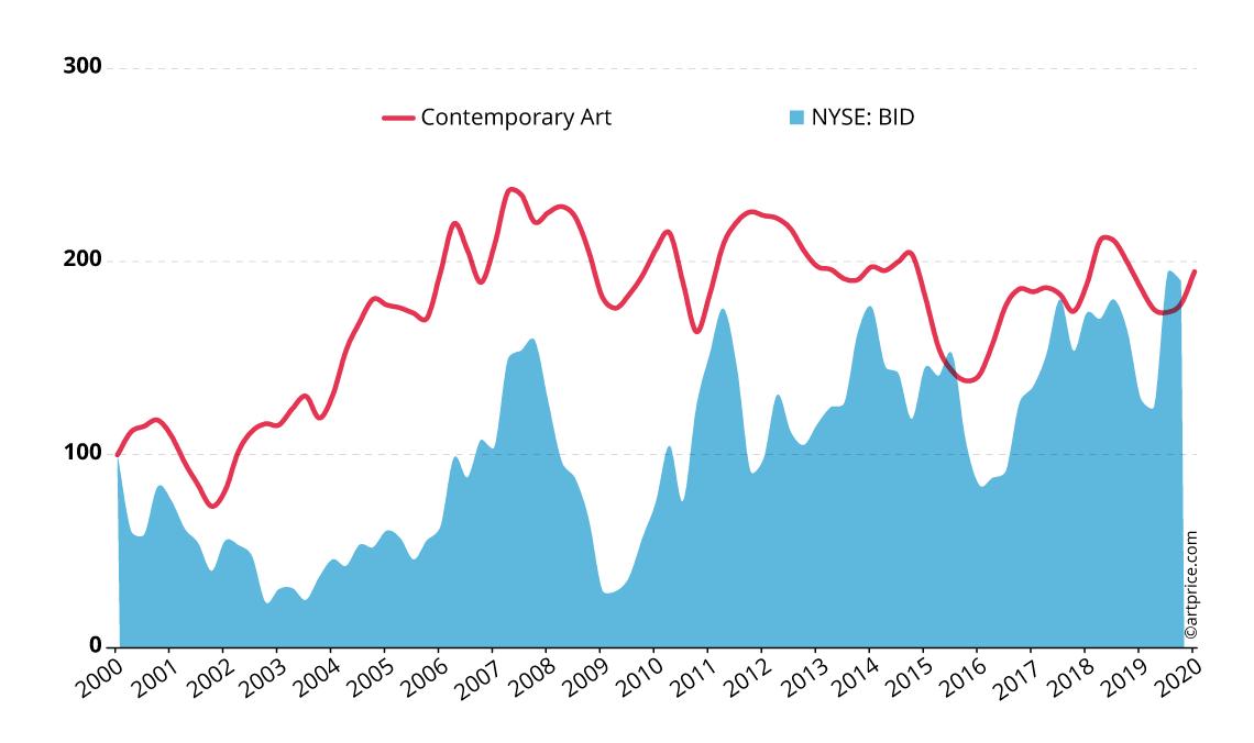 Artprice's Contemporary Art Price Index vs. Sotheby's share price