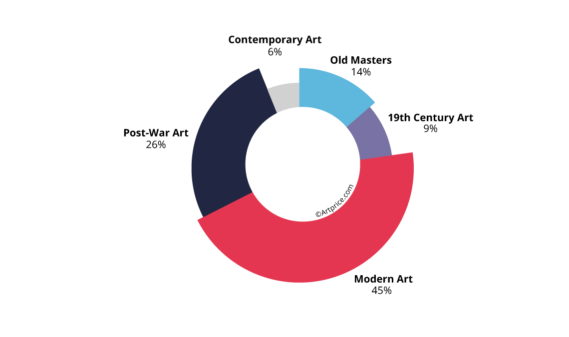 Share of Old Masters in France's 2019 art auction turnover