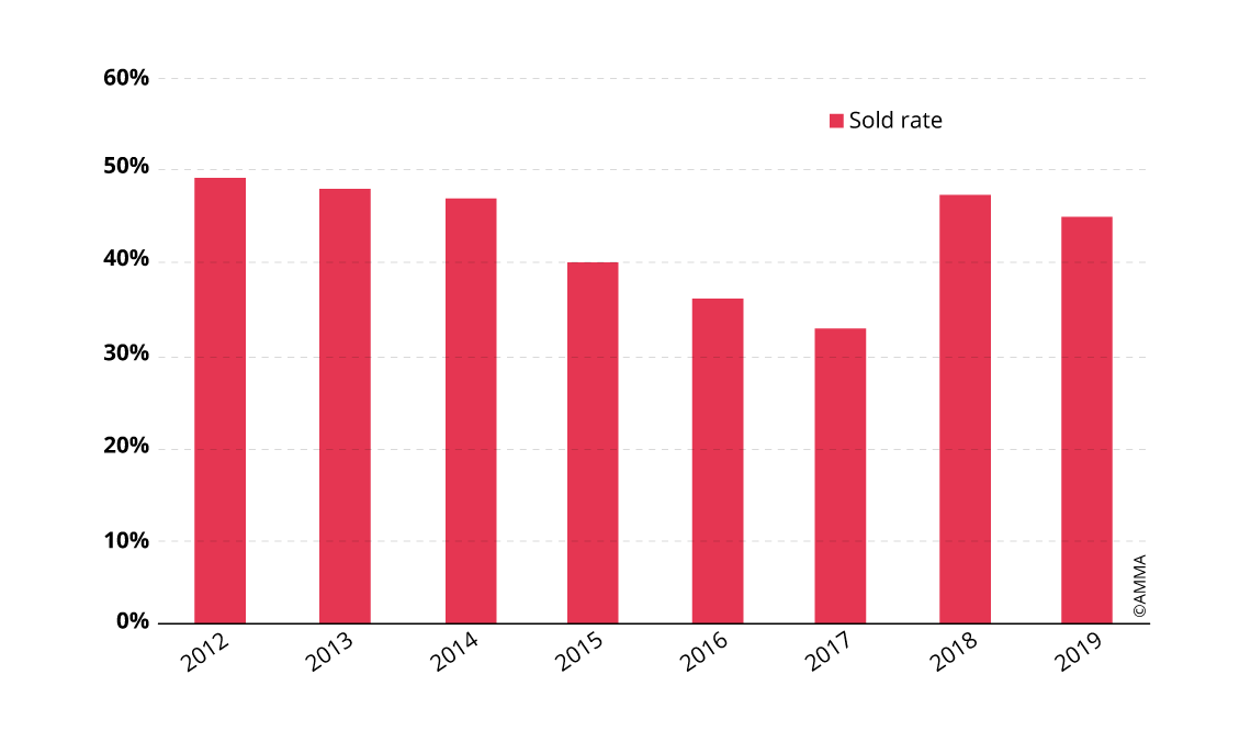 Evolution of the sold rate for Chinese fine art at auction (from 2012 to 2019)