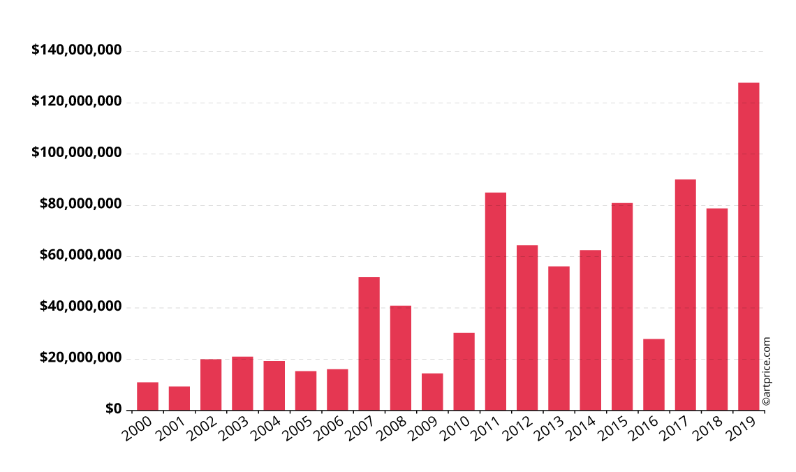 Annual evolution of René Magritte's auction turnover
